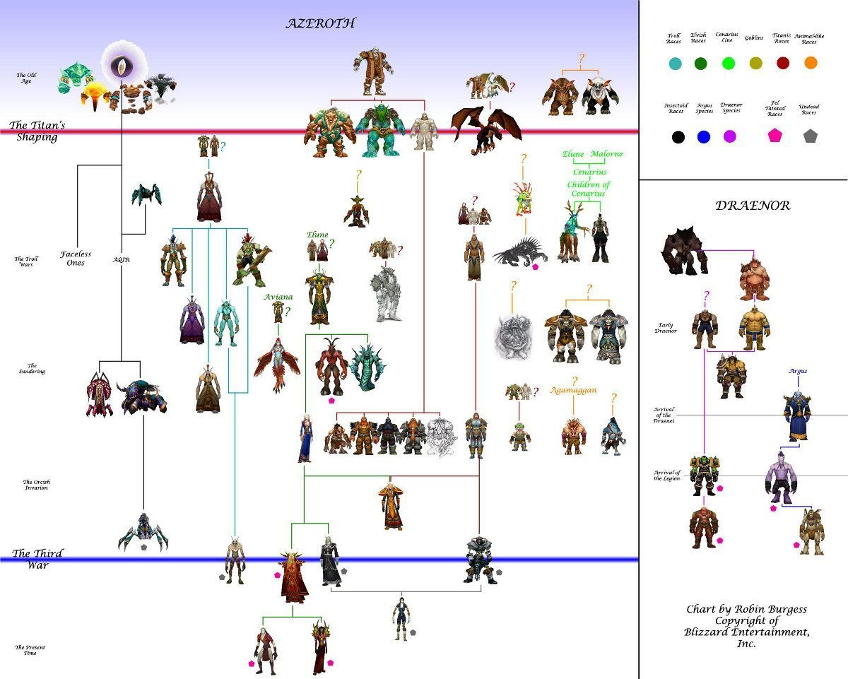 world of warcraft Character race chart image 2