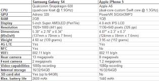 more specs s4 and iphone 5 chart