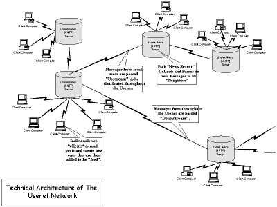 Usenet Technical Architecture