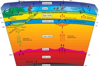 A Part of the Earth You've Never Heard of Before – The Hydrous Mantle Zone