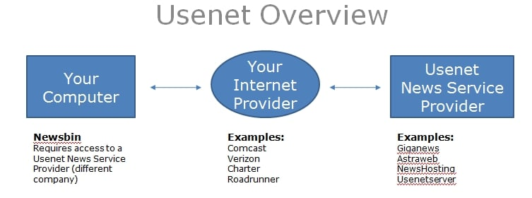 Usenet or Torrents - What is Usenet and How is it Different